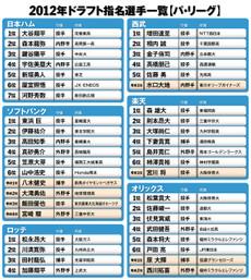 Draft2012_pa1_2